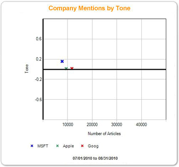 graph_Company_Mentions_by_Tone_august